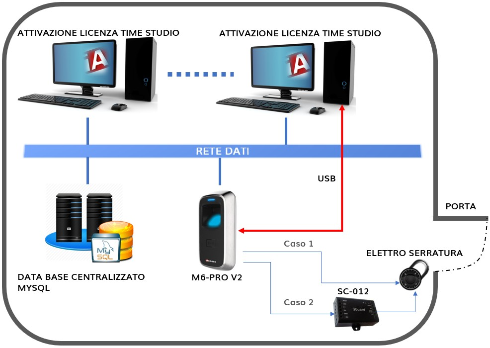 controllo accessi M6-PRO V2