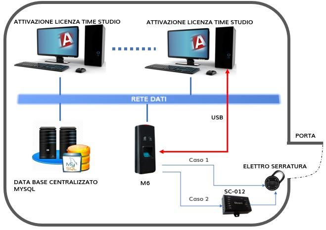 Access Control M6 iAccess