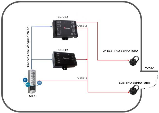 Controllo accessi M1-X