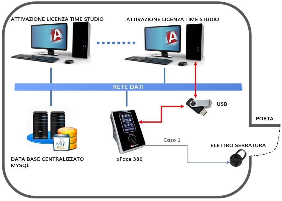 Controllo Accessi biometrico XFace 380