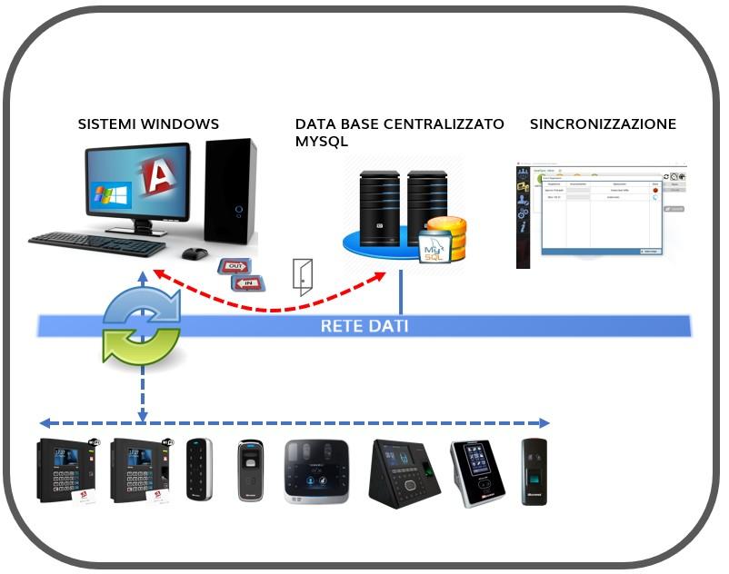 Controllo Access iAccessi MX