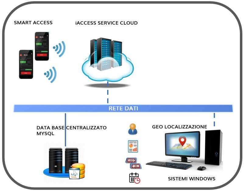 Modulo Software Smart Access